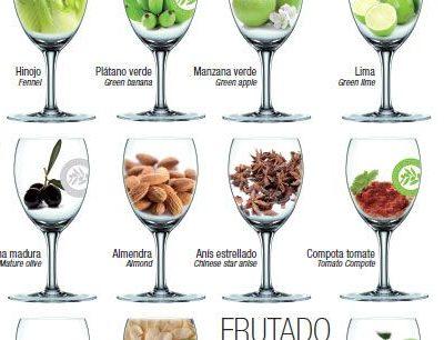 Póster Rueda de Aromas del aceite de oliva virgen extra
