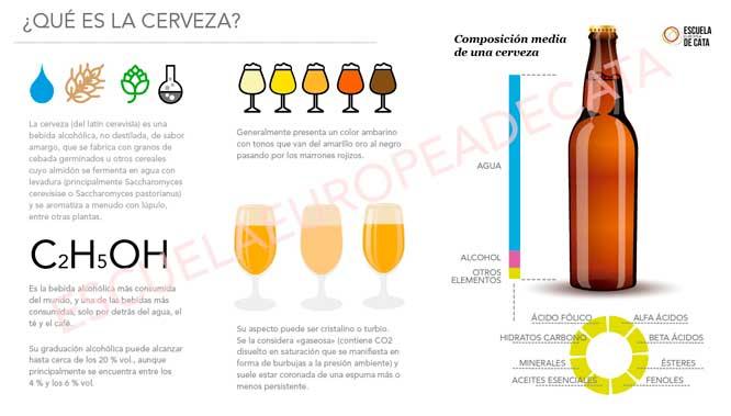 QuE-es-la-cerveza_ESCUELAEUROPEADECATA